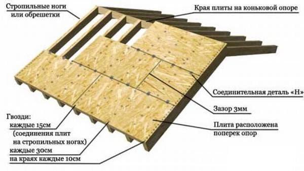 фанера для крыши