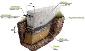 какой марки бетон нужен для ленточного фундамента при строительстве дома