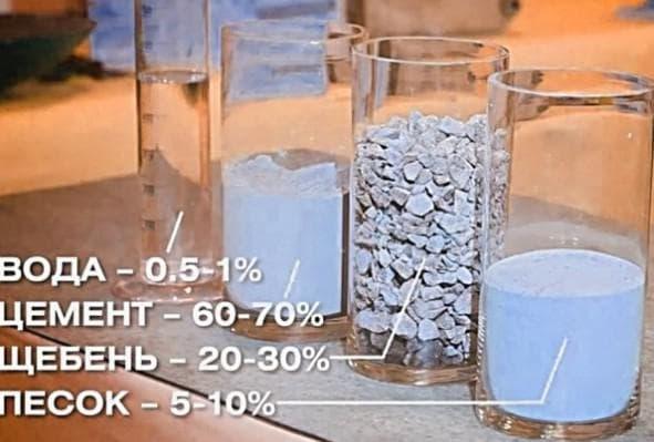 состав бетона м200 на 1 м3