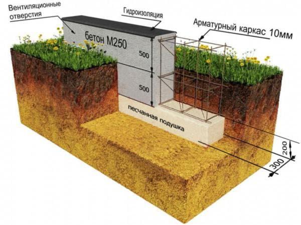 бетон для фундамента одноэтажного дома