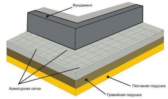 марка бетона для отмостки