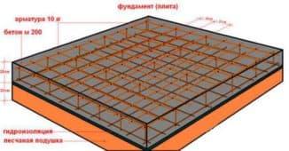 какой бетон нужен