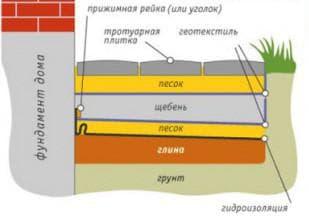 марка бетона для отмостки при строительстве