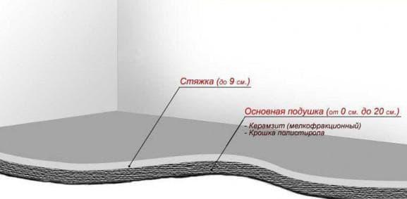 раствор для стяжки пола пропорция