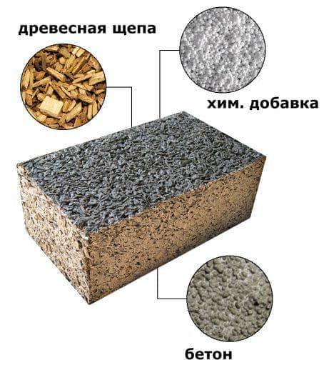 Состав арболита пропорции на 1 кубм по ГОСТу для изготовления материала своими руками в домашних условиях рецепт смеси для арболитовых блоков