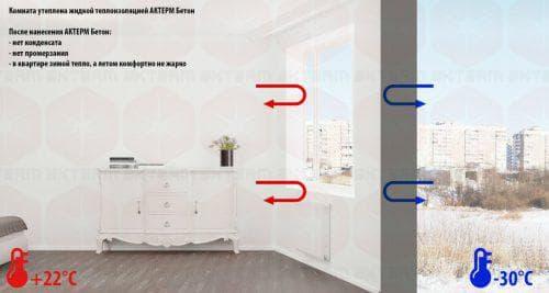жидкая теплоизоляция для стен изнутри Актерм