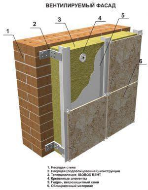 утеплитель пенополистирол для вентилируемых фасадов