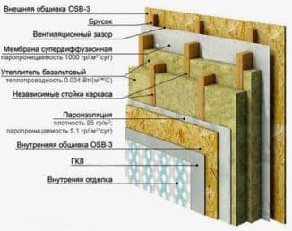 пирог стены каркасного дома с базальтовым утеплителем