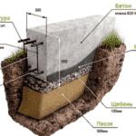Какой марки и в каком количестве нужен бетон для ленточного фундамента