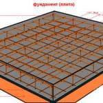 Какой бетон нужен для заливки фундамента дома?