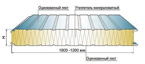 сэндвич панель металлические конструкции