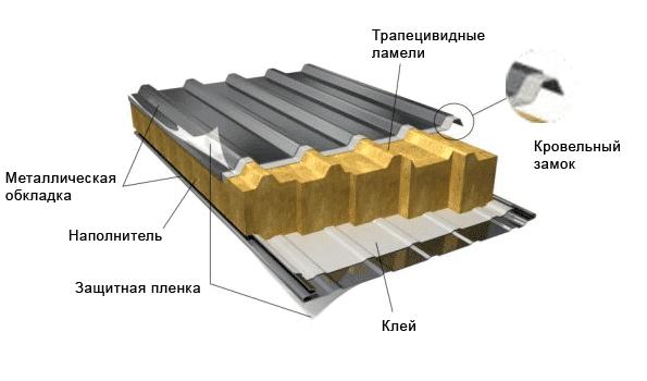 устройство металлической сэндвич панели