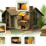 плотность утеплителя для вентилируемого фасада