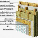 Как выбрать утеплитель для стен каркасного дома: какой лучше?