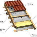 Какие размер листа у металлочерепицы для крыши